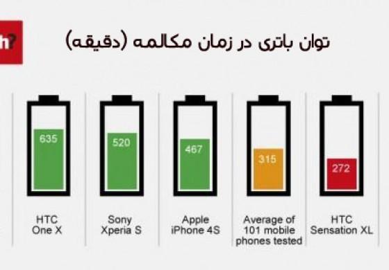 آماری جالب از عمر باتری بهترین گوشیها