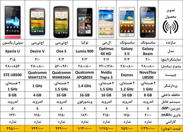 نتیجه تصویری برای قیمت موبایل به روز