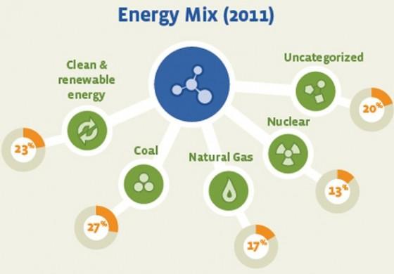 منابع تامین کننده انرژی فیسبوک