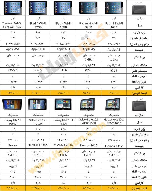 لیست قیمت تبلت