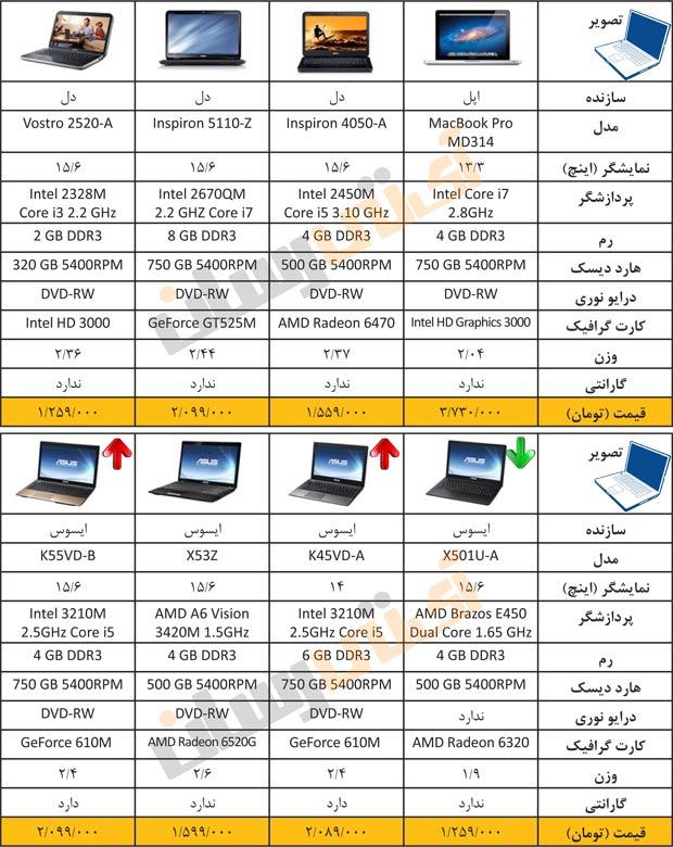 قیمت های به روز لپ تاپ