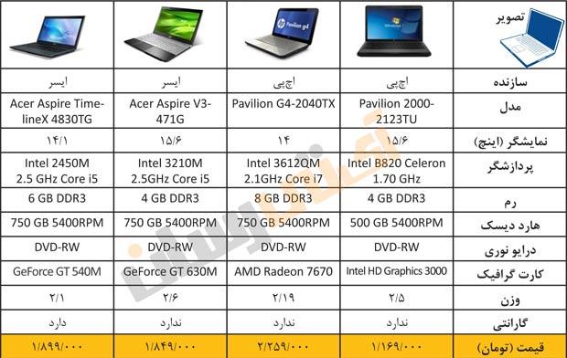 لیست قیمت لپ تاپ Acer