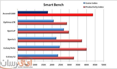 bench-smart