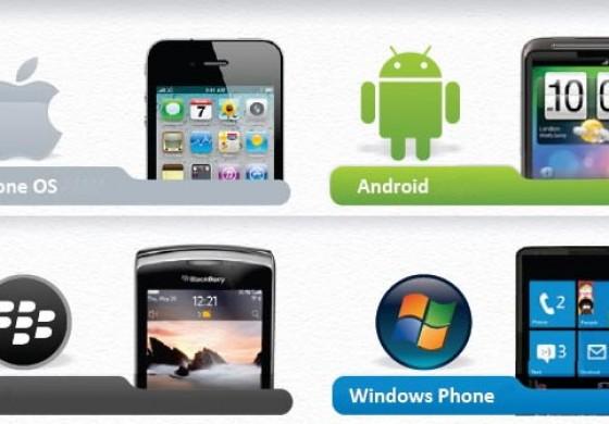 خریدنیترین گوشیها از نظر سیستم عامل (به روز رسانی: 93/7/15)