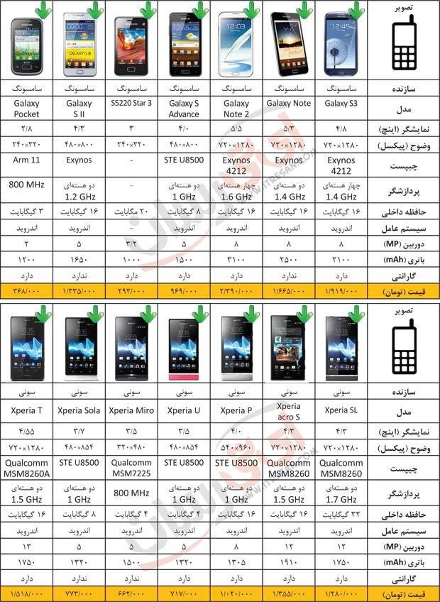 لیست قیمت تاج موبایل