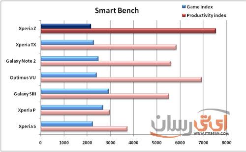 smart-bench-xperia-z