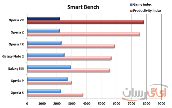 smartbench