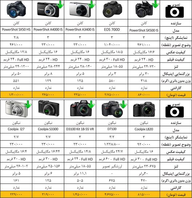 دوربین قیمت