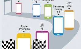 آیفون تازه اپل، سریعترین گوشی سال لقب گرفت!