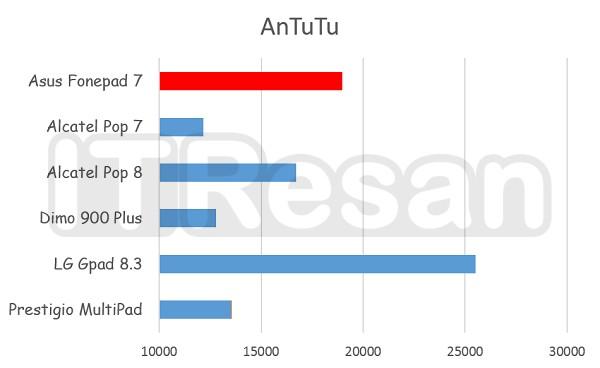Asus Fonepad 7 Review (24)