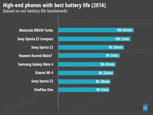 High-end-phones-with-best-battery-life-2014