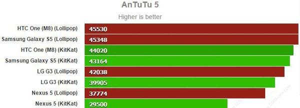 AnTuTu-5