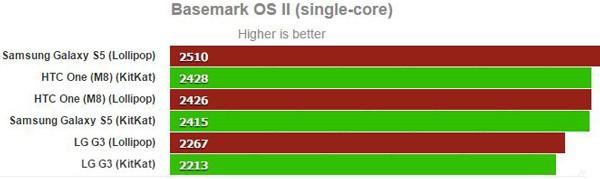 Basemark-OS-II-(single-core)