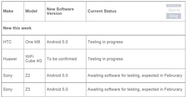 android-update-vodafone