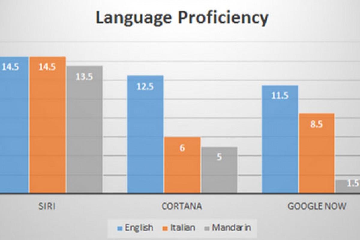 کدام دستیار صوتی تسلط بیشتری به زبانهای خارجی دارد؟