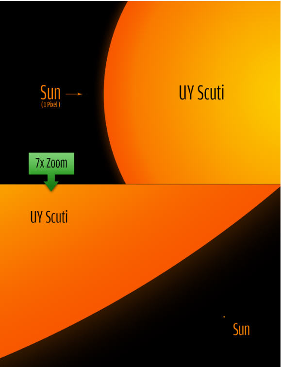 uy_scuti_versus_the_sun