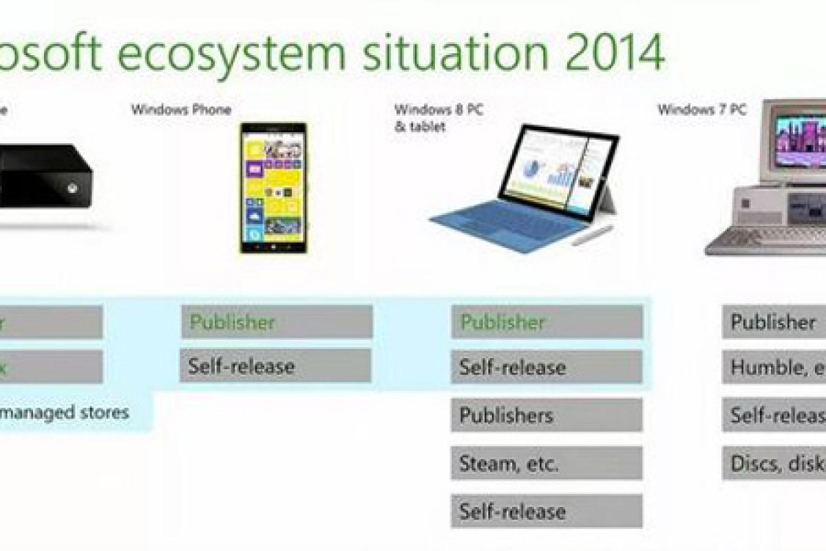 مایکروسافت در تلاش است تا ویندوز 7 را قدیمی و منسوخ اعلام کند!
