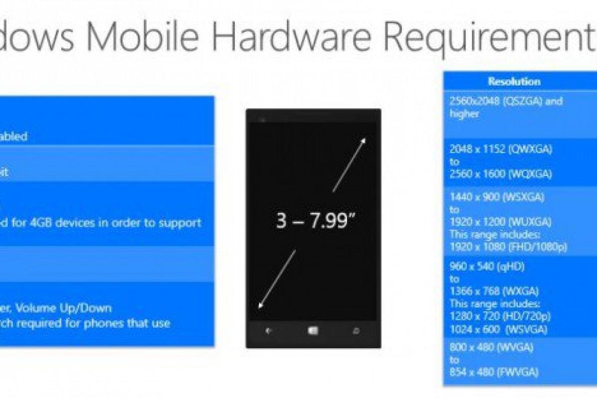 مایکروسافت حداقل سختافزار لازم برای ویندوز 10 در گوشیها را منتشر کرد!