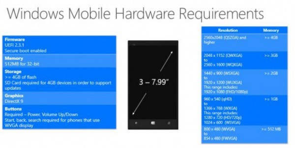 Windows-10-Phone-Hardware-Requirements-620x312