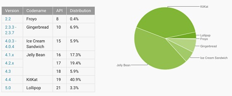 android-numbers-march2015