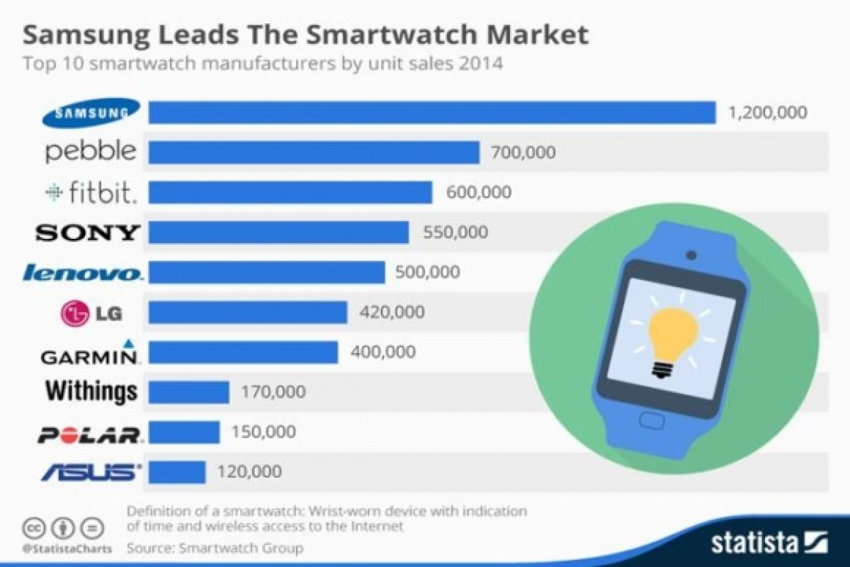 سامسونگ بیشترین سهم را در ساعتهای هوشمند دارد