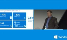 میزان کاربران ویندوز فون استور 50 درصد افزایش یافته است!