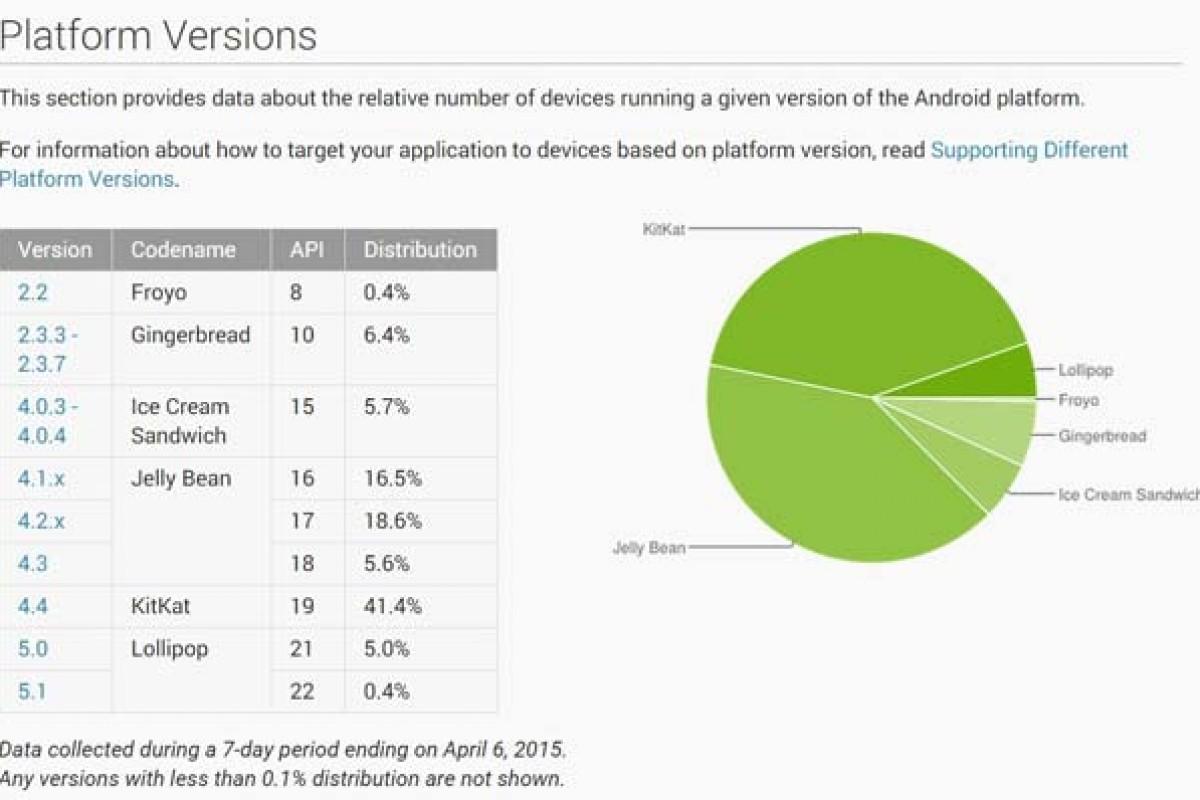 اندروید لالی پاپ در حال حاضر بر روی ۵.۴ درصد از دستگاهها نصب شده است!