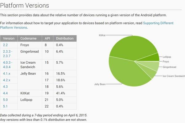 Android-version-distribution