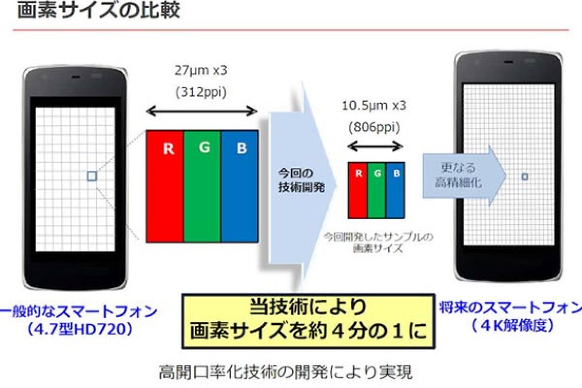 منتظر حضور صفحه نمایشهای 8K بر روی اسمارت فونها باشید!