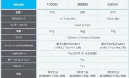 نخستین SSD شش ترابایتی جهان در ماه جولای عرضه میشود!
