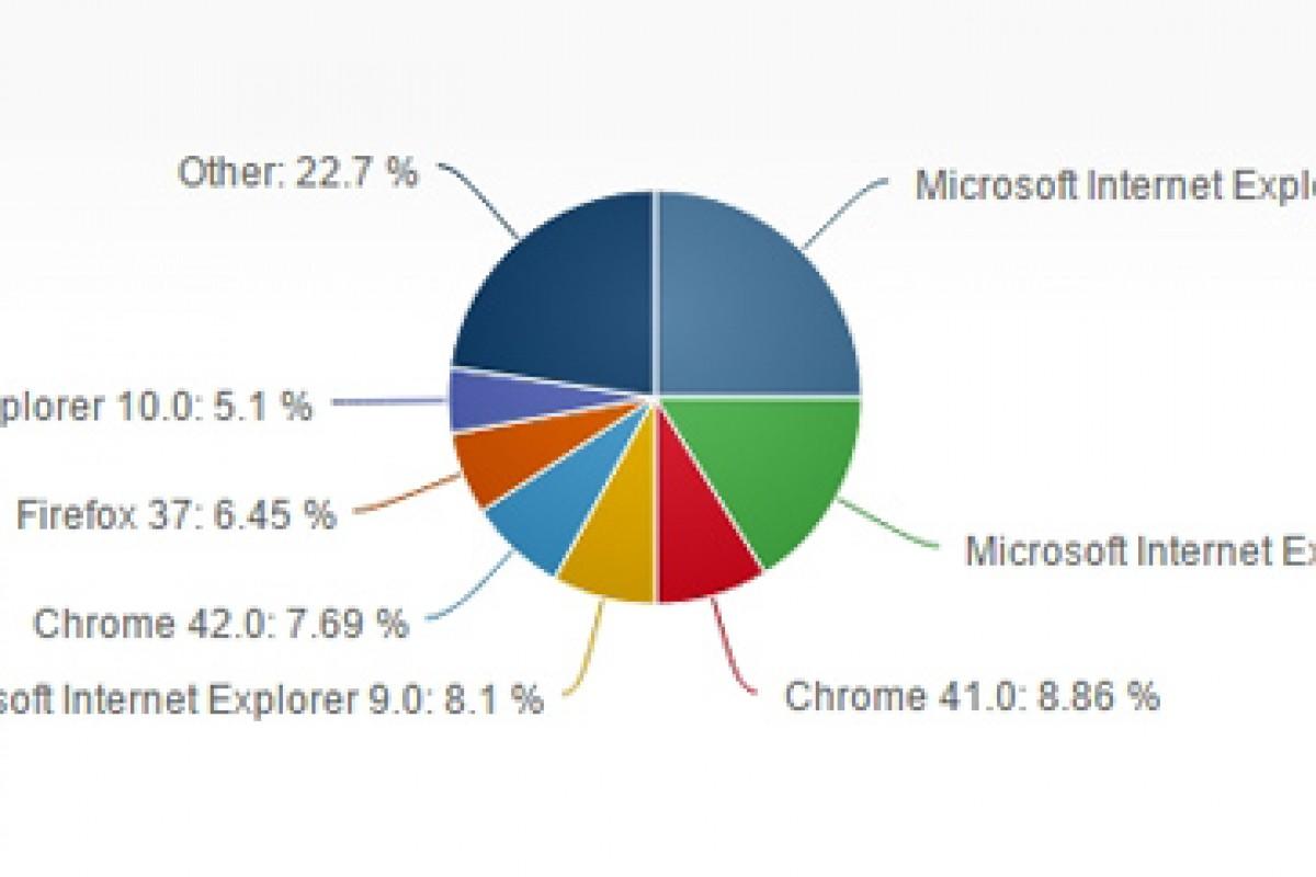 اینترنت اکسپلورر همچنان پر استفادهترین مرورگر دنیا است!