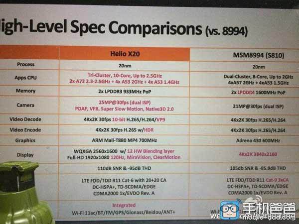 MediaTek-Helio-X20-vs-Snapdragon-820-vs-Snapdragon-810-(1)