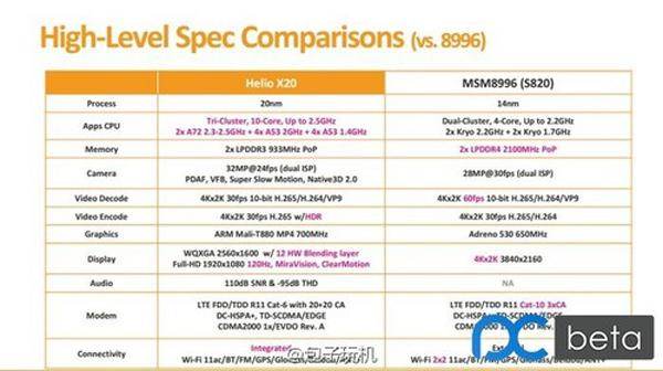 MediaTek-Helio-X20-vs-Snapdragon-820-vs-Snapdragon-810