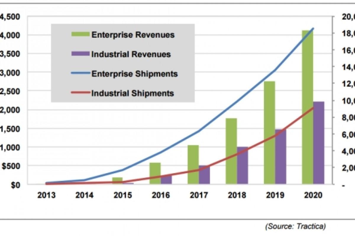 فروش دستگاههای پوشیدنی تجاری تا سال 2020 خیره کننده میشود!