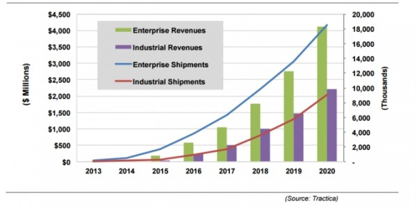 wearables-industrial-enterprise-shipments