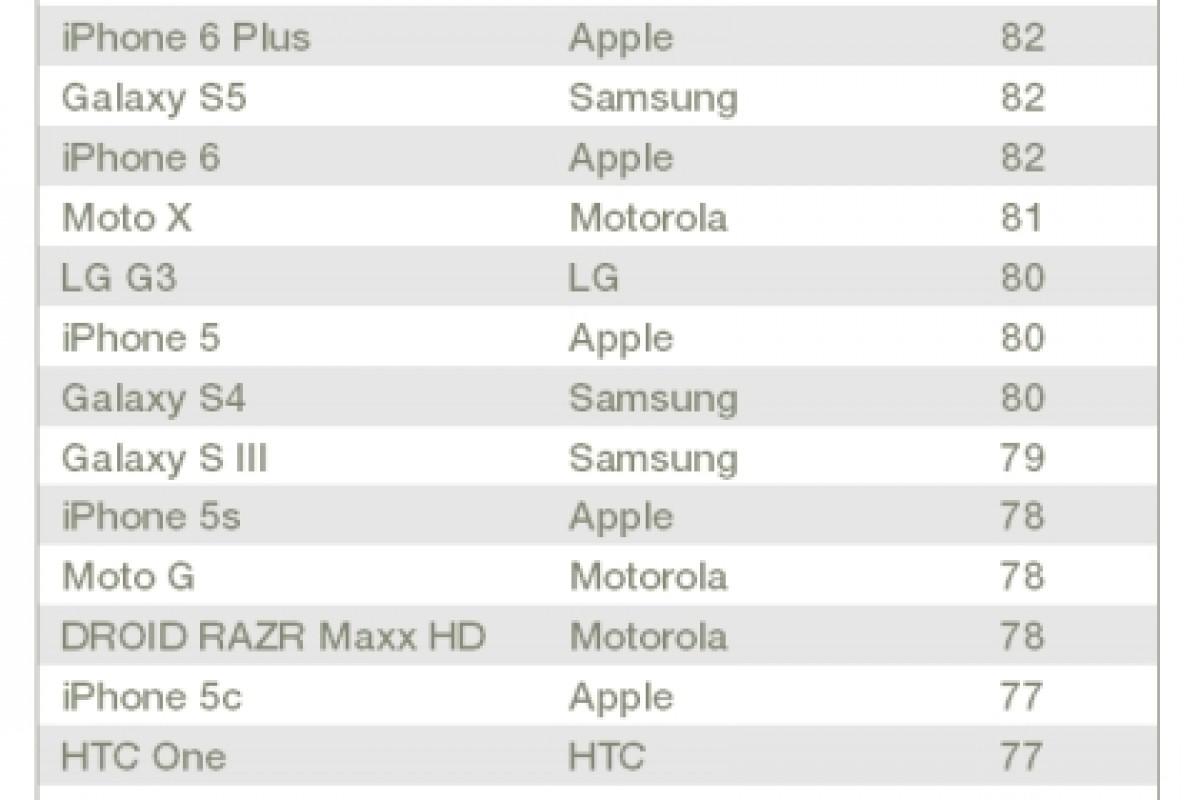 محصولات سامسونگ در صدر جدول نظرسنجی رضایت مشتری آمریکا