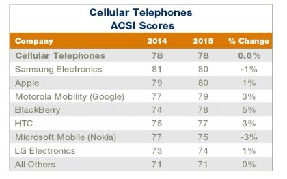 ACSI-Smartphone-Rankings2