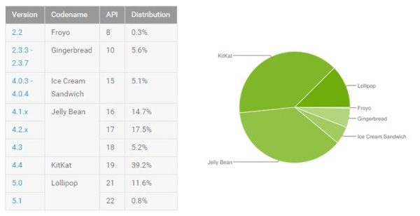 Android-fragmentation-june-2015