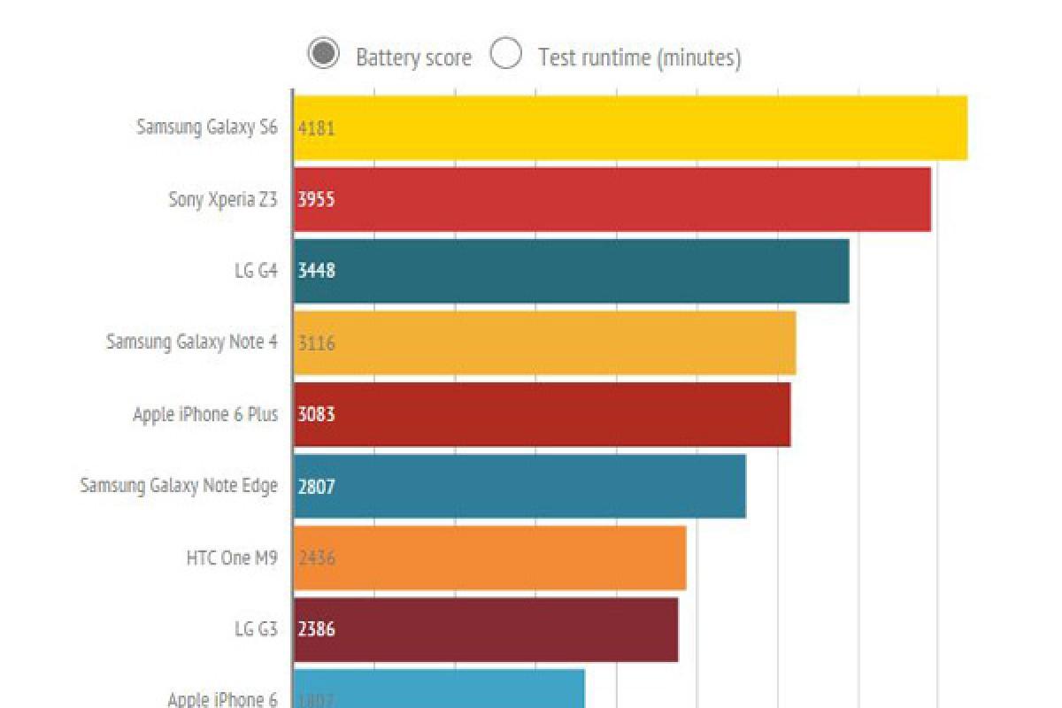 مقایسه تخصصی طول عمر باتری اسمارت فونهای پرچمدار بازار!