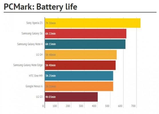 PCMark-Battery-life
