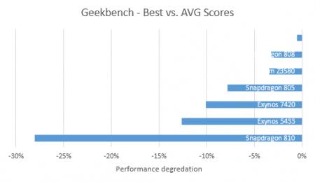 Snapdragon-vs-Exynos-vs-Apple-vs-Atom-chipset-throttling-tests (1)