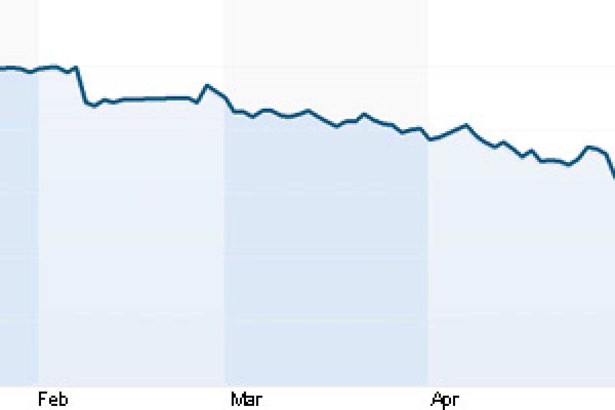 سهام اچتیسی از زمان عرضه One M9 به نصف رسیده است!
