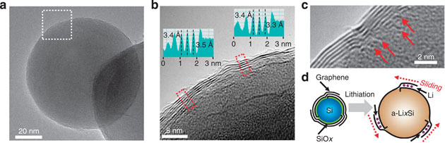samsung-graphene-coated-silicon-anode