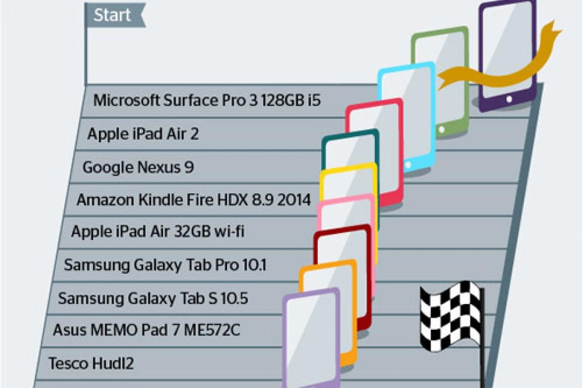 سرفیس پرو ۳ پرسرعتترین تبلت موجود در بازار شد!