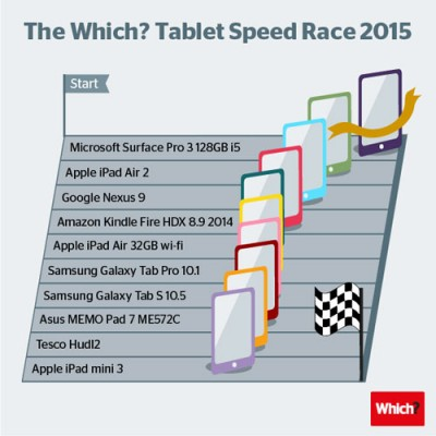 tablet-speed-test-infog