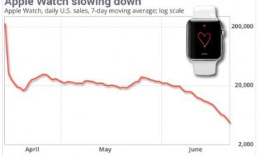 اپلواچ دیگر محبوب نیست: کاهش 90درصدی فروش ساعت هوشمند اپل
