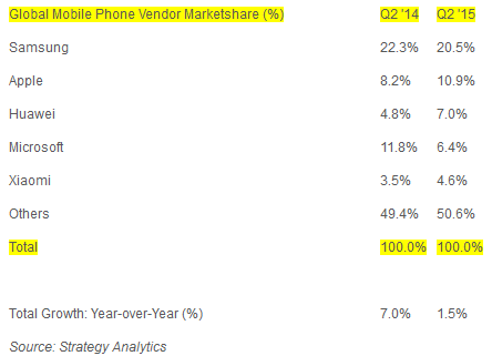 Apple-picks-up-4.5-percentage-points-on-Samsung-during-the-three-months