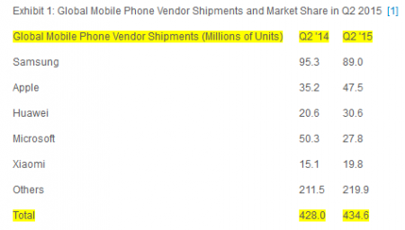 Samsung-ships-7-fewer-phones-in-this-years-second-quarter