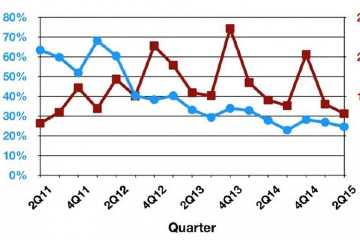 سهم اپل از بازار تبلتها به کمتر از ۲۵ درصد رسیده است!