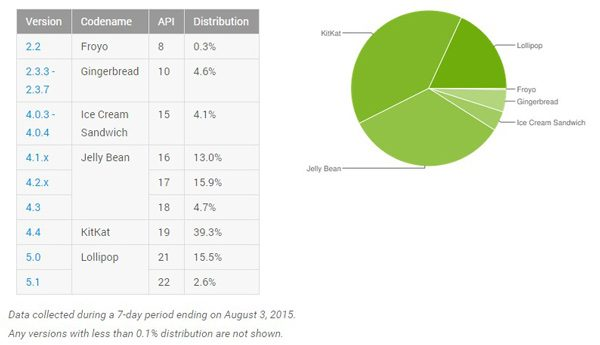 android-distribution-august-4